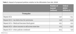 impact of ACA policies