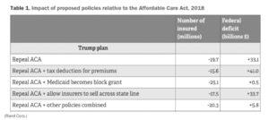 impact of ACA policies