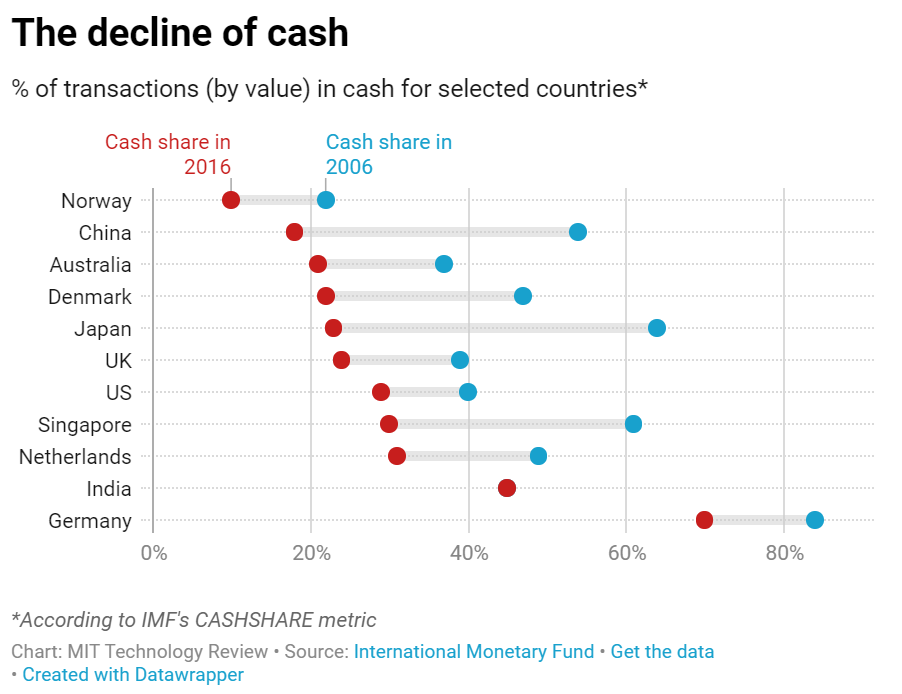 Chart: The decline of cash
