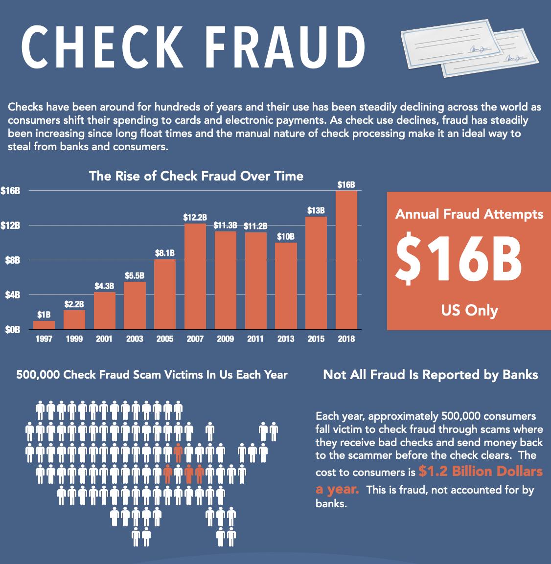 check-fraud-infographic-May-2020 v2