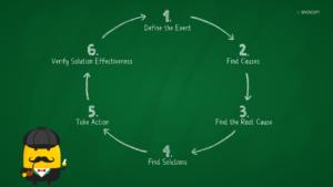 rca-process