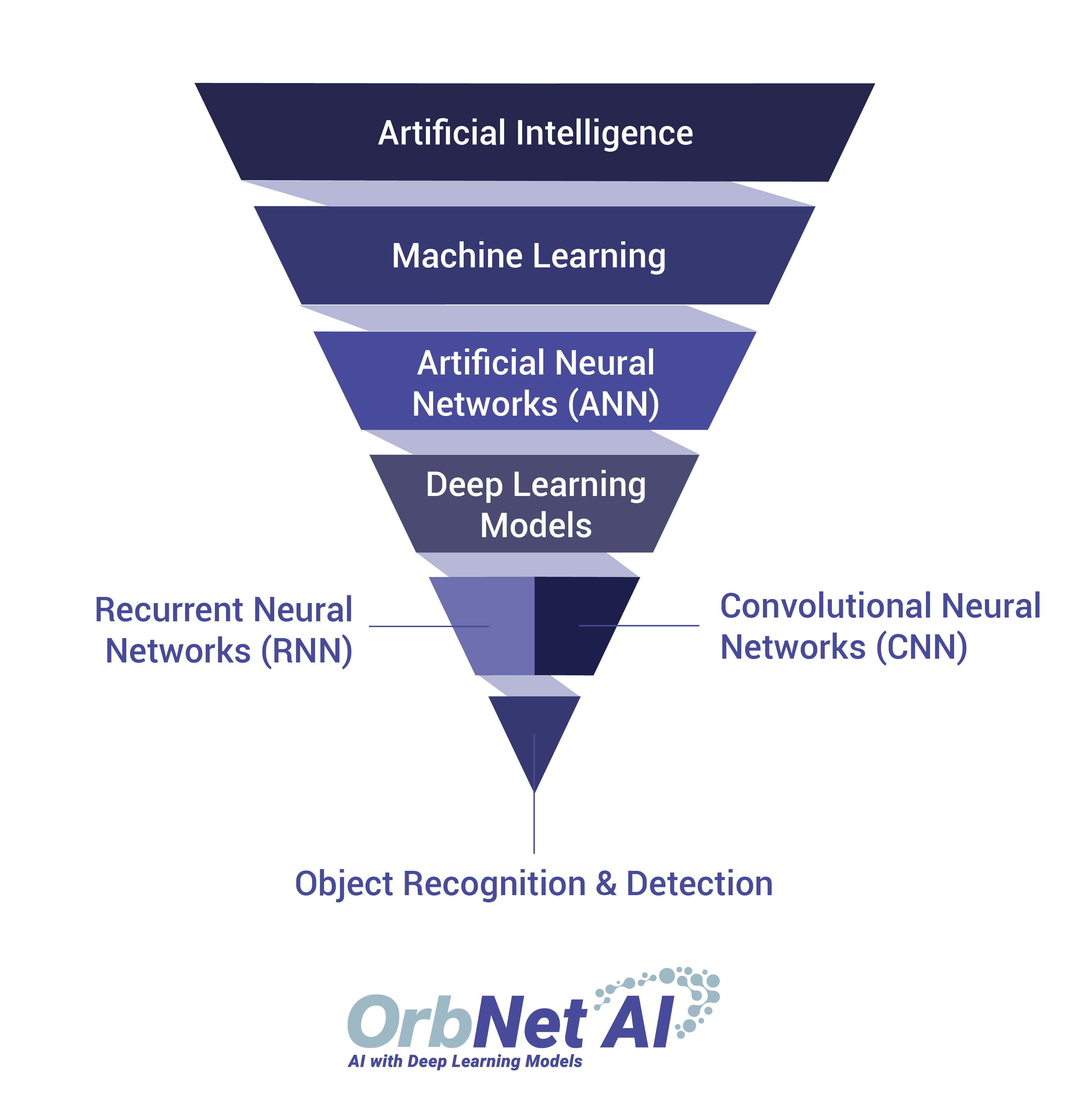AI Hierarchial Diagram - Funnel - no BG-01