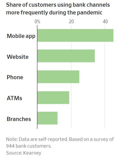 Bank visits graph