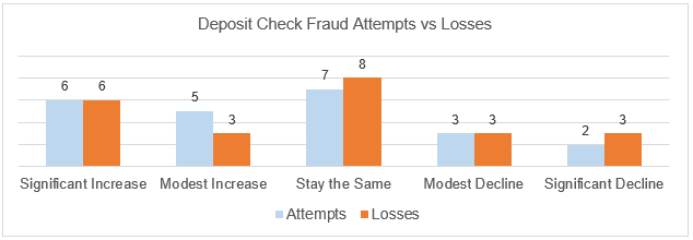 deposit attempts and losses