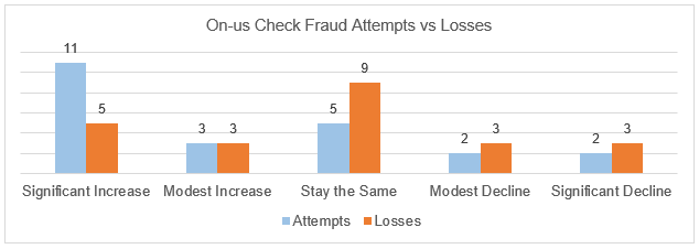 onus attempts and losses