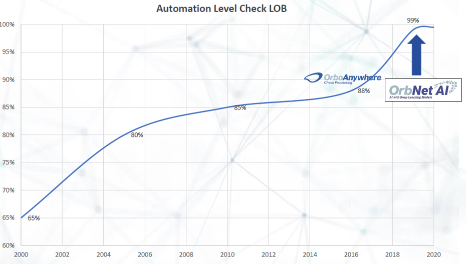 OrbNet Ai Automation Chart