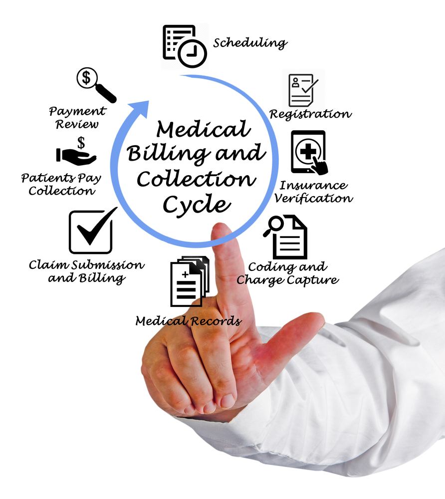Medical,Billing,And,Collection,Cycle