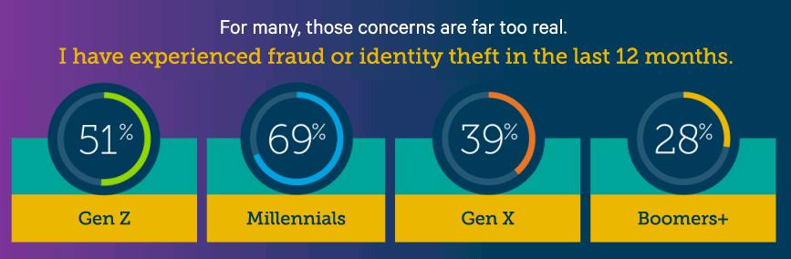 fraud generations