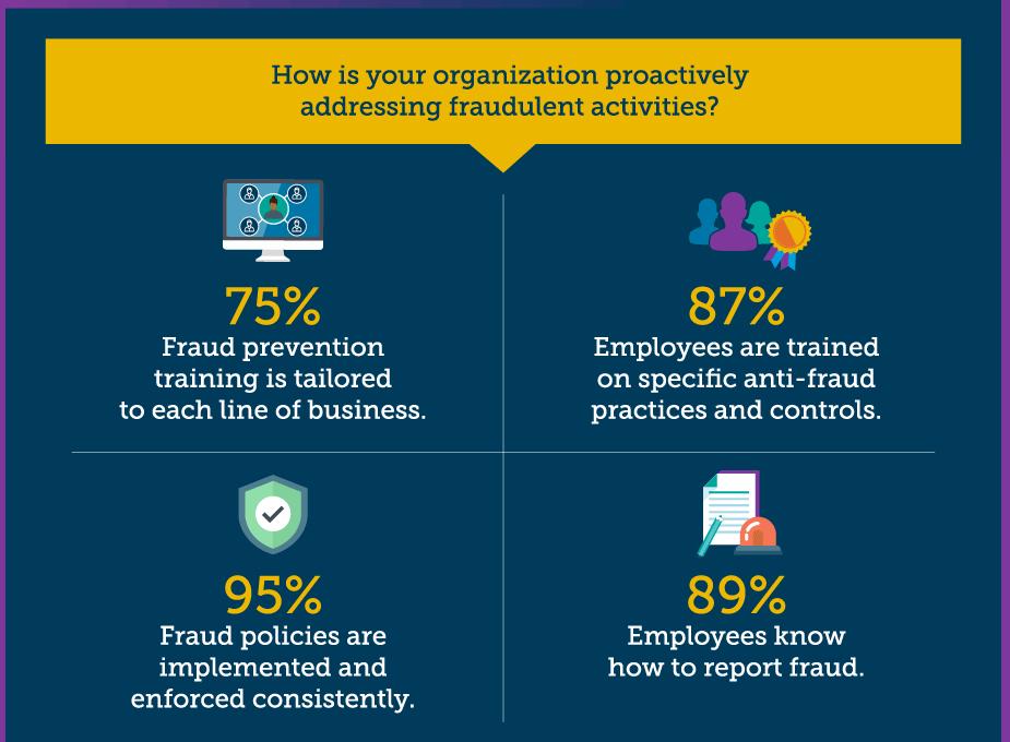 fraud training