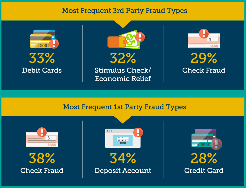 most frequent fraud