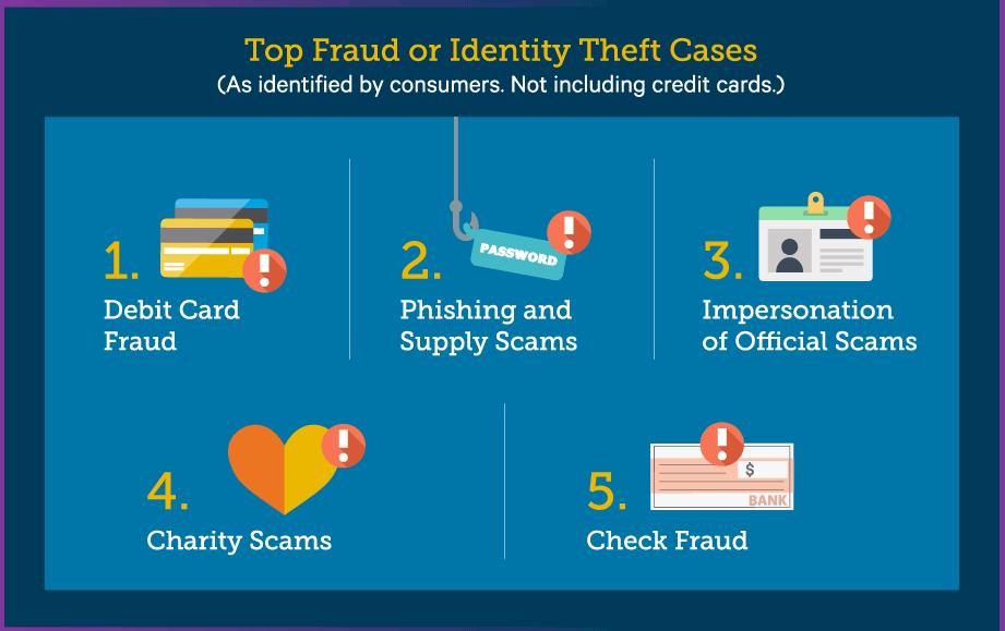 top 5 check fraud bai